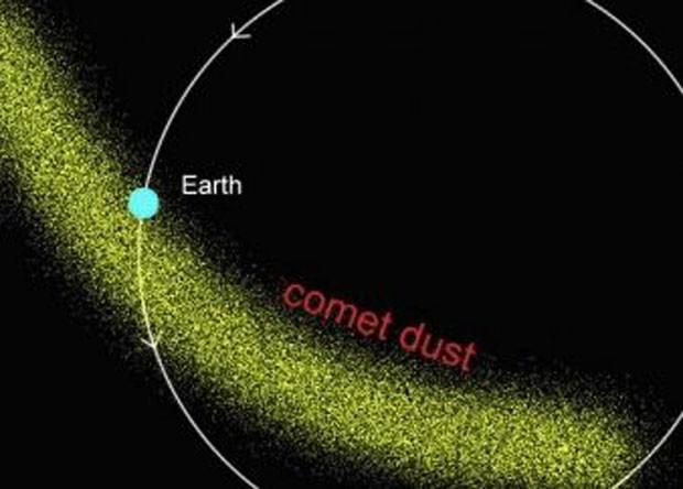 گذر زمین از بین توده های دنباله دارها