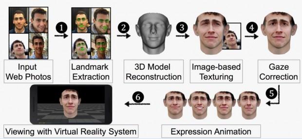 فریب سیستم های تشخیص چهره با مدل ساخته شده از عکسهای فیسبوک!