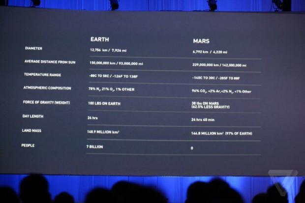 سخنرانی ایلان ماسک در خصوص سفر به مریخ شبیه به کنفرانسهای اپل بود