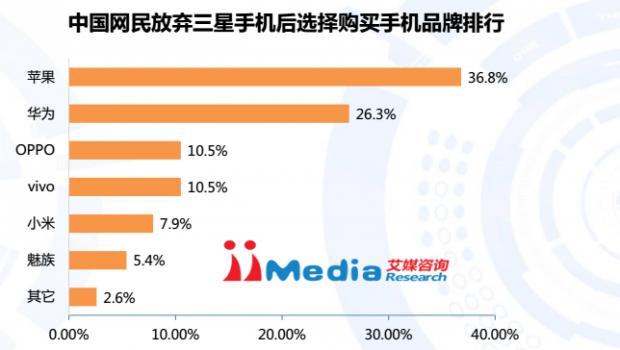 انفجار گلکسی نوت ۷ باعث مهاجرت گستردهی کاربران چینی به دیوایسهای اپل شده است