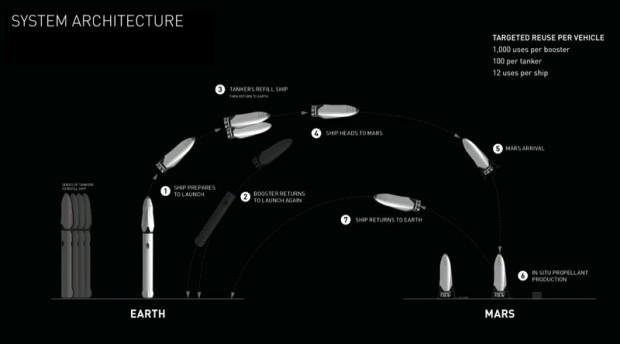 ایلان ماسک : راکت مریخی اسپیس ایکس تا 1000 بار قابلیت استفاده مجدد را خواهد داشت