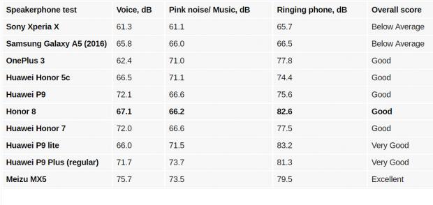 بررسی گوشی هواوی آنر 8 - بلندی و کیفیت صدای خروجی  (1)