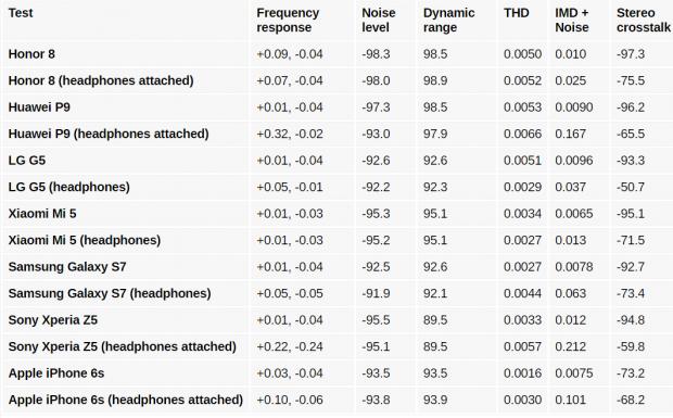 بررسی گوشی هواوی آنر 8 - بلندی و کیفیت صدای خروجی  (2)