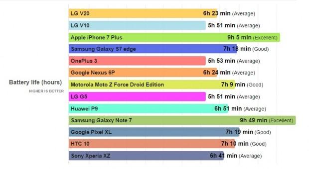 نتایج تست باتری ال جی وی 20 منتشر شد + مقایسه با دیگر رقبا (1)