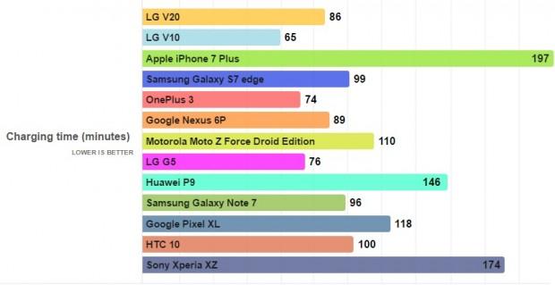 نتایج تست باتری ال جی وی 20 منتشر شد + مقایسه با دیگر رقبا (2)