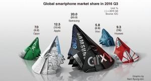 افزایش فروش گوشی های چینی