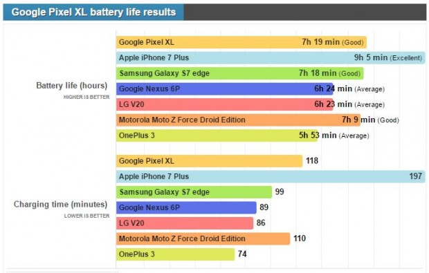 عمر باتری گوگل پیکسل XL