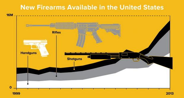 اعتیاد آمریکایی ها به اسلحه