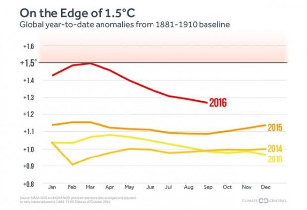 گرمترین سال جهان