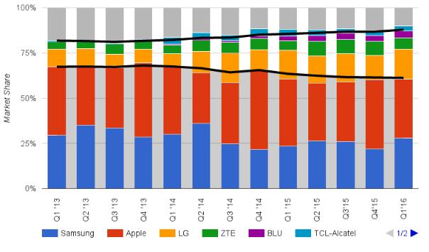 بازار گوشی همراه سال 2016
