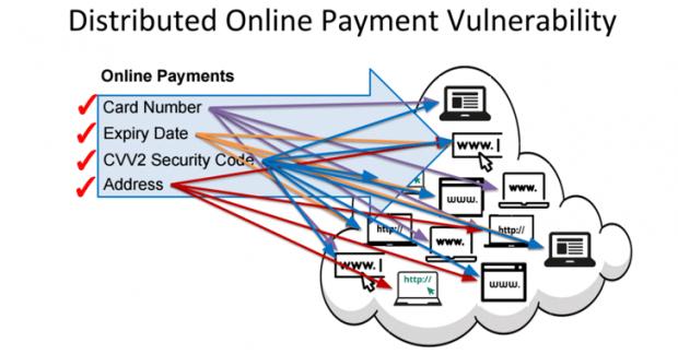 هک و سرقت اطلاعات ویزا کارت تنها کمتر از شش ثانیه طول میکشد!