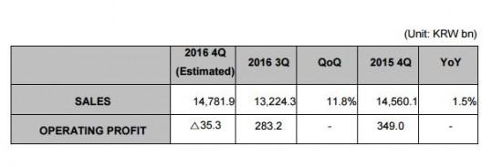 گزارش مالی شرکت ال جی در سه ماهه چهارم سال 2016