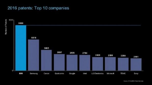 سامسونگ و آی بی ام بیشترین پتنت های ۲۰۱۶ را ثبت کردند؛ اپل در دهتای برتر جایی ندارد