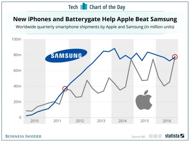 میزان ارسال گوشی های آیفون از گوشی های سامسونگ پیشی گرفت
