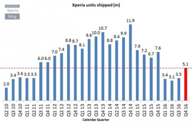 میزان فروش موبایل سونی در ربع آخر 2016