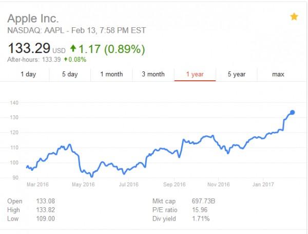 ثبت بالاترین رکورد برای ارزش سهام اپل در آستانهی ده سالگی آیفون