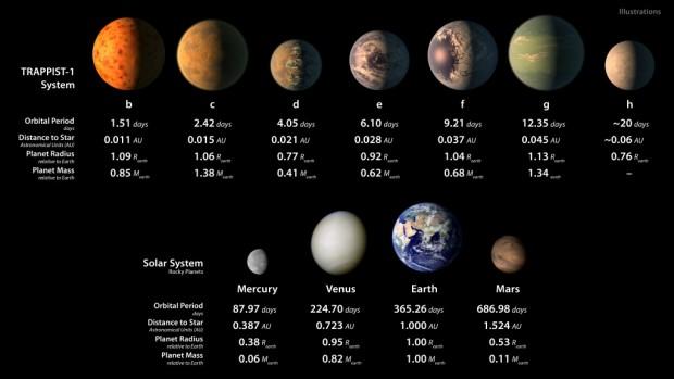 سیاره شبیه به زمین