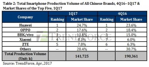 رتبه بندی شرکت های گوشی ساز در ربع اول 2017