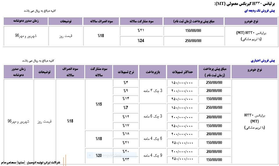 قیمت تندر ساندرو در سال 96 شرایط فروش محصولات پارس خودرو - نقدی و اقساطی - ویژه عید ...