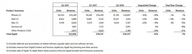 آمار فروش محصولات اپل در سه ماهه نخست سال 2017 منتشر شد