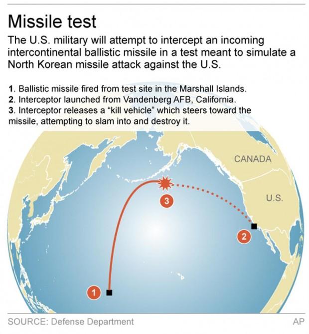رهگیری موشک قاره پیما