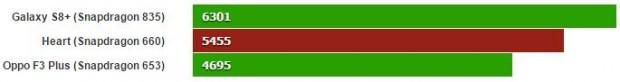 بنچمارک اسنپدراگون 660