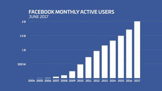 آمار کاربران فیس بوک به رقم خیرهکنندهای رسید؛ قدرت بلامنازع مارک زاکربرگ