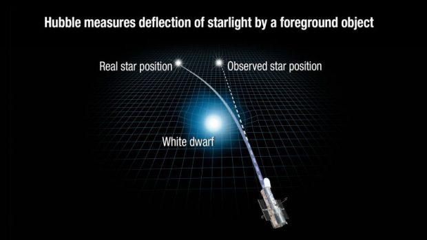 وزن کردن ستاره