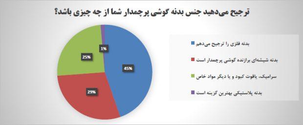 گوشی با بدنه فلزی ؛ انتخاب کاربران برای گوشی های پرچمدار (نتایج نظرسنجی)