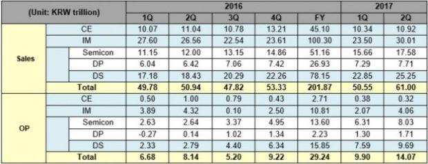 گزارش مالی سامسونگ از سه ماهه دوم 2017