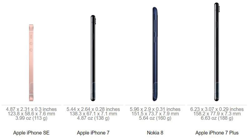 مقایسه ابعاد نوکیا 8 با آیفون 7 پلاس، گلکسی اس 8 و چند گوشی دیگر