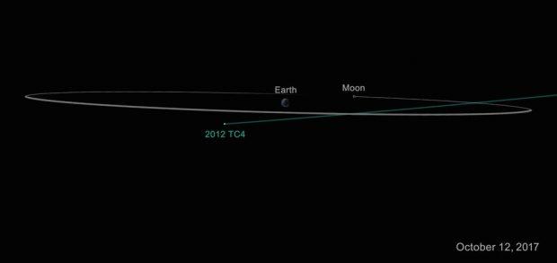 سیارک 2012TC4