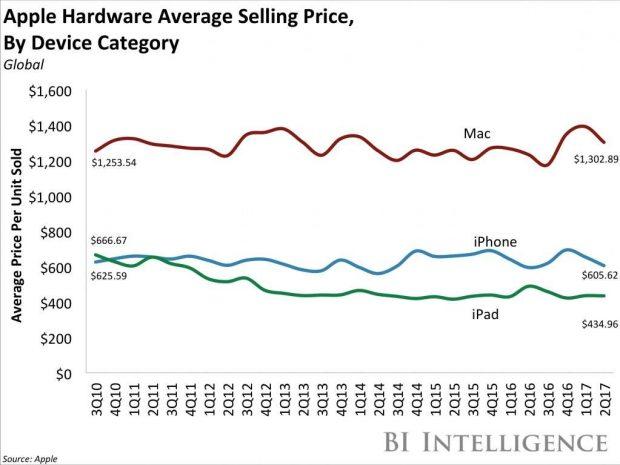 3 ماهه سوم سال 2017 اپل