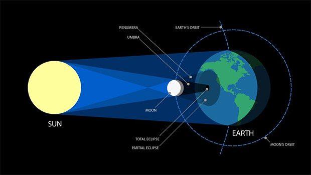 سوالات رایج درباره خورشید گرفتگی