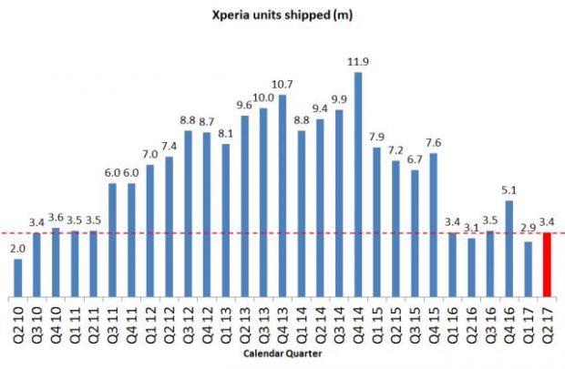 گزارش 3 ماهه نخست سال 2017 سونی