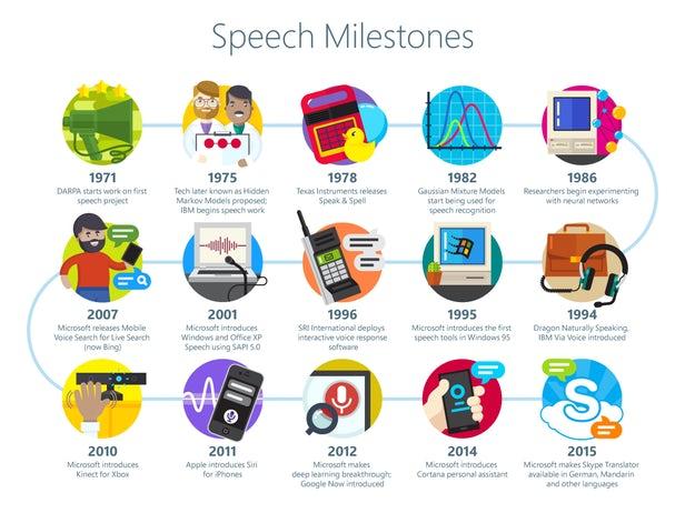 سیستم تشخیص گفتار مایکروسافت