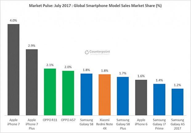 دومین تولید کننده بزرگ تلفن های هوشمند