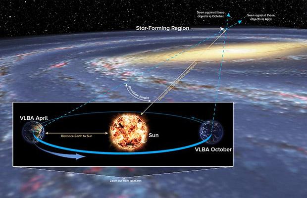 اندازه کهکشان راه شیری