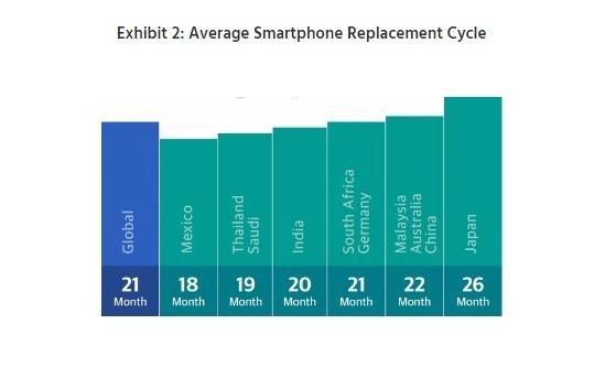 آمار استفاده روزانه از گوشی های هوشمند