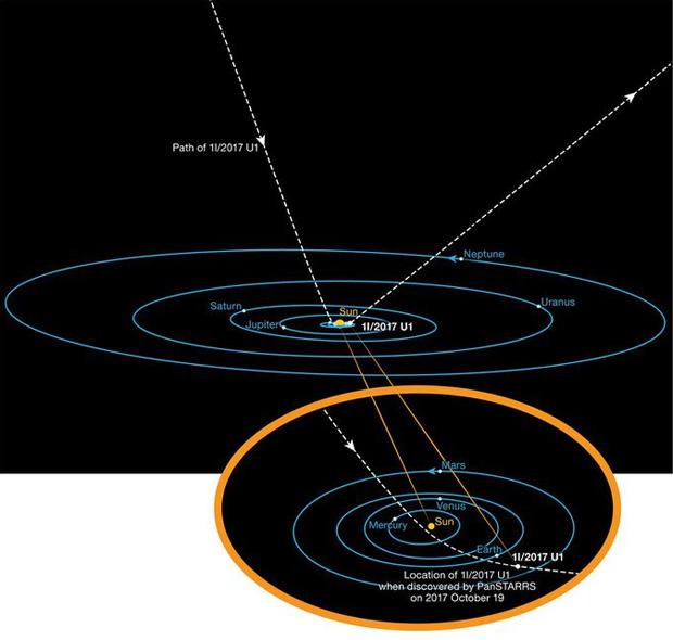 اولین بازدید کننده خارجی منظومه شمسی