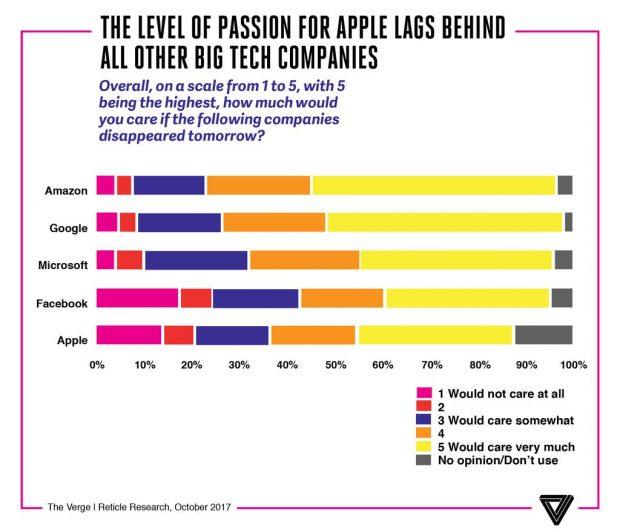 محبوبیت اپل