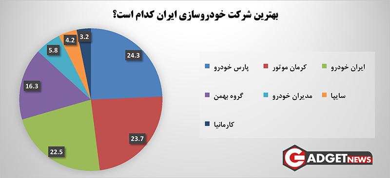 بهترین خودروساز ایران از نگاه کاربران گجت نیوز مشخص شد (نتایج نظرسنجی)