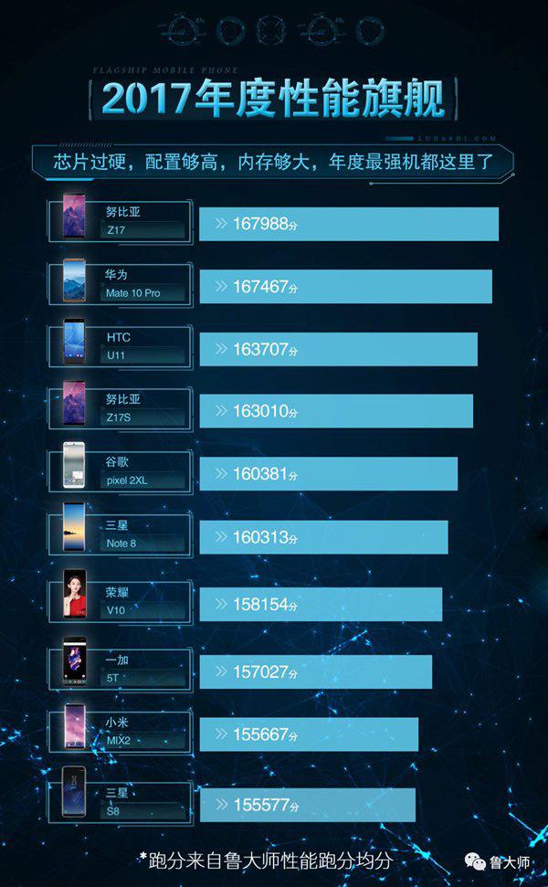برترین گوشی های 2017 به انتخاب بنچمارک چینی Master Lu