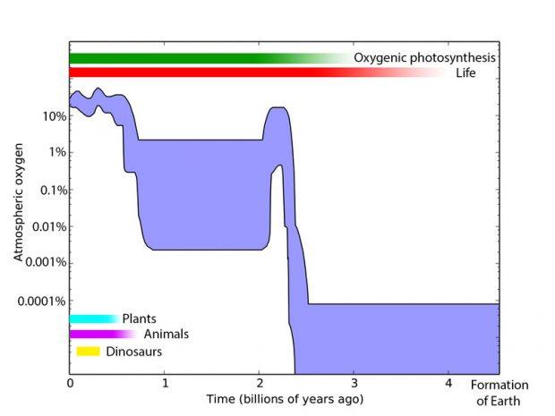 میزان وجود اکسیژن در دوره های مختلف زمین-روش های جدید جست و جوی حیات بیگانه