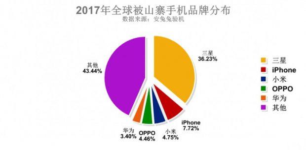 گوشی های تقلبی سال 2017