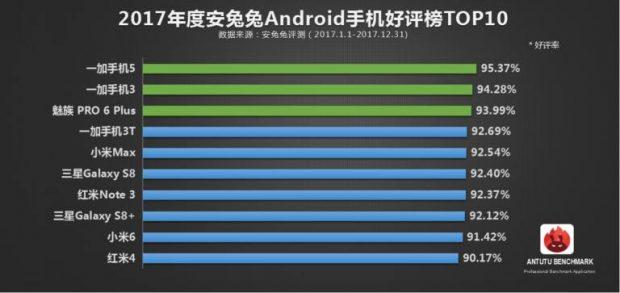 محبوب ترین گوشی های موبایل در آنتوتو