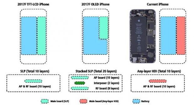 قرار گیری سخت افزار در گوشی- تفاوت های گلکسی اس 8 و گلکسی اس 9