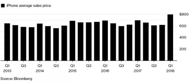 نمودار فروش اپل- سود فروش اپل در سال 2017