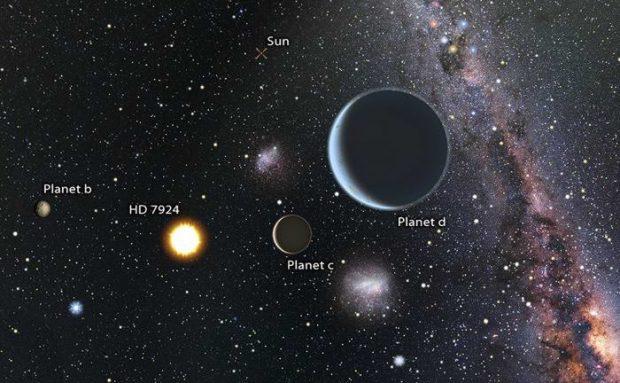 وجود سه ابر زمین در یک سیستم ستارهای نزدیک به منظومه شمسی تایید شد