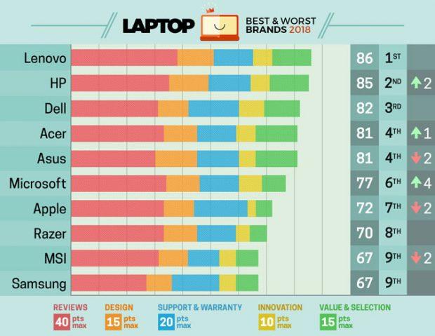 بدترین و بهترین برند های لب تاپ